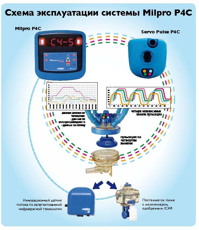 Схема эксплуатации MilproP4C