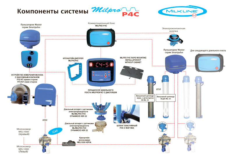 Компоненты системы MilproP4C